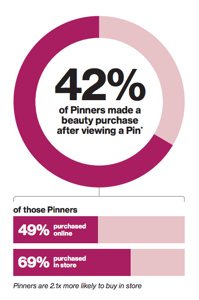 sales after viewing pinterest pin