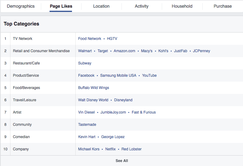 Facebook Audience Insights tool Top Categories
