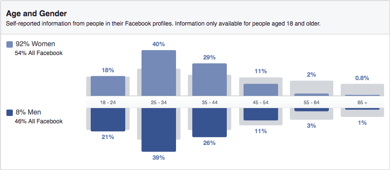Facebook Audience Insights tool age and gender